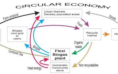 CIRCULAR ECONOMY, RENDERING LANDFILLS OBSOLETE