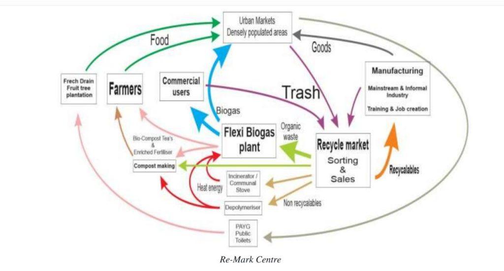 flexi biogas circular economy model